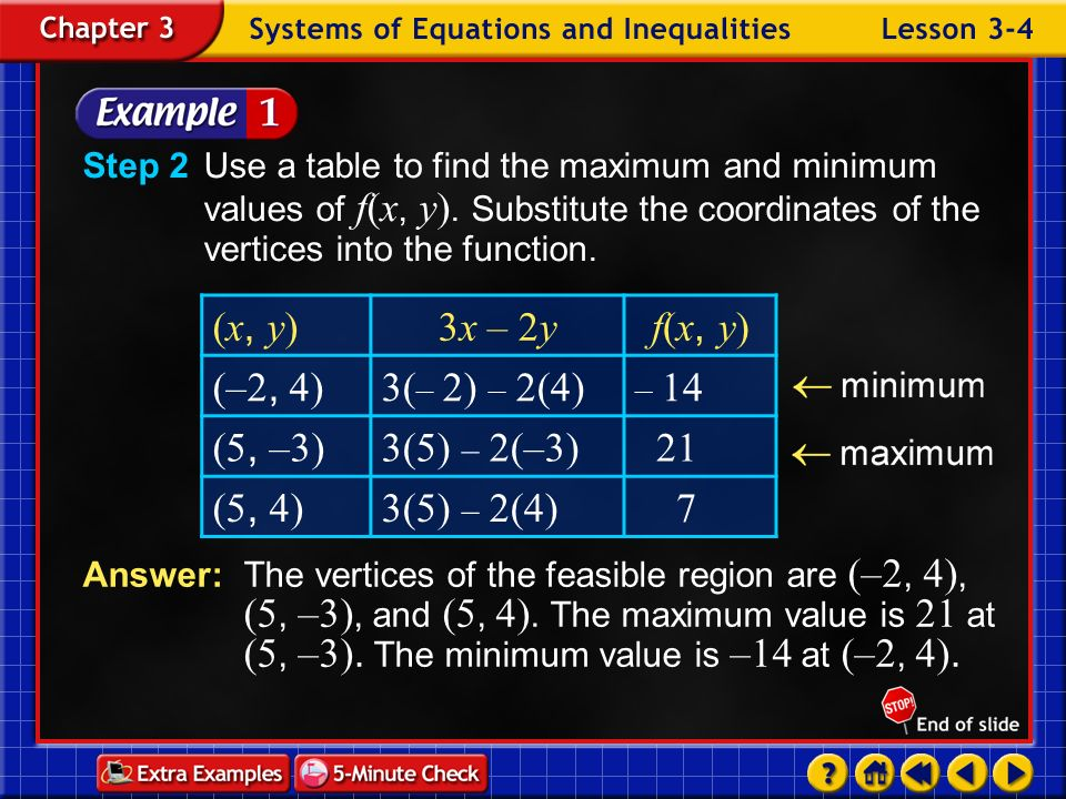 (x, y) 3x – 2y f(x, y) (–2, 4) 3(– 2) – 2(4) (5, –3) 3(5) – 2(–3) 21