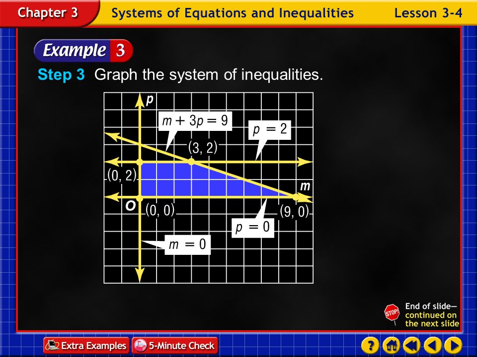 Step 3 Graph the system of inequalities.