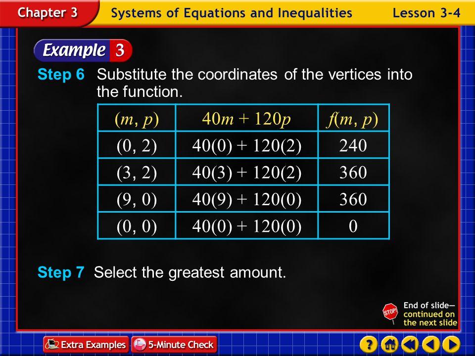 (m, p) 40m + 120p f(m, p) (0, 2) 40(0) + 120(2) 240 (3, 2)