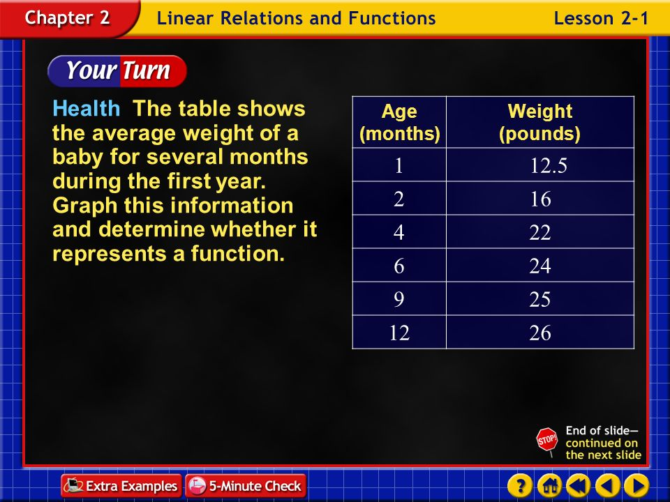 Health The table shows the average weight of a baby for several months during the first year. Graph this information and determine whether it represents a function.