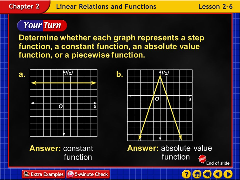 Answer: constant function Answer: absolute value function