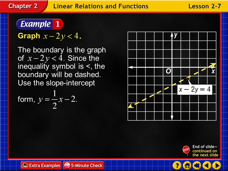Graph The boundary is the graph of Since the inequality symbol is <, the boundary will be dashed. Use the slope-intercept form,