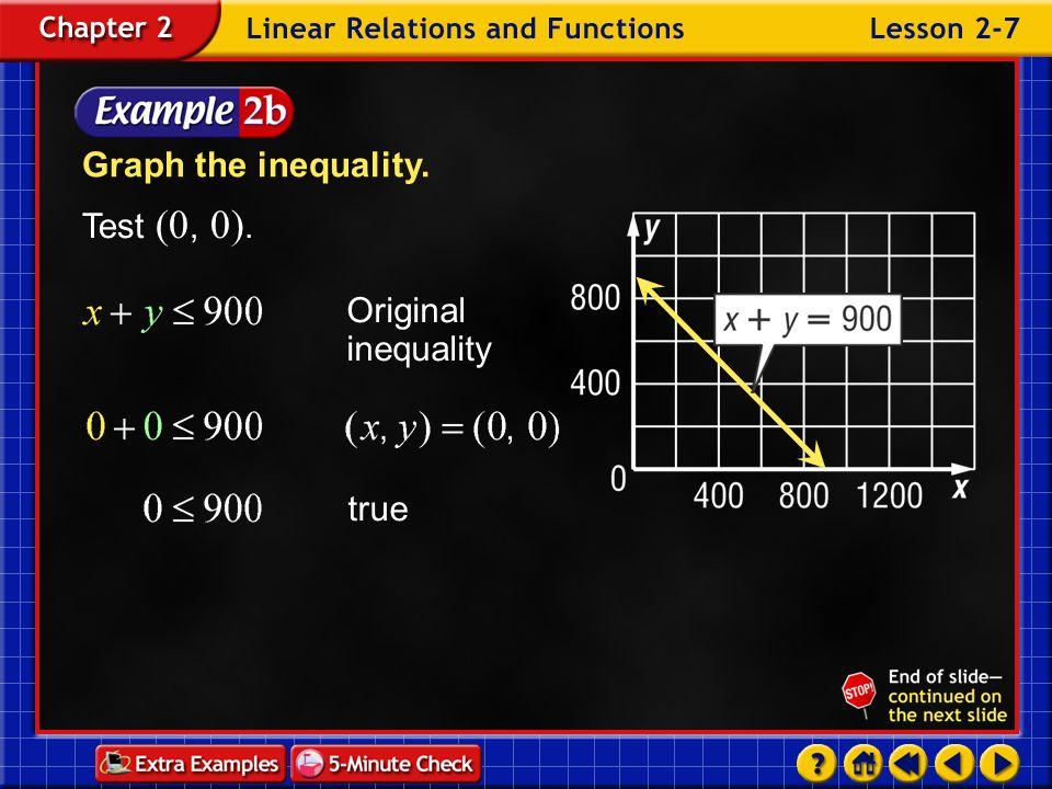 Graph the inequality. Test (0, 0). Original inequality true