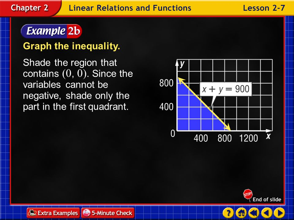 Graph the inequality. Shade the region that contains (0, 0). Since the variables cannot be negative, shade only the part in the first quadrant.