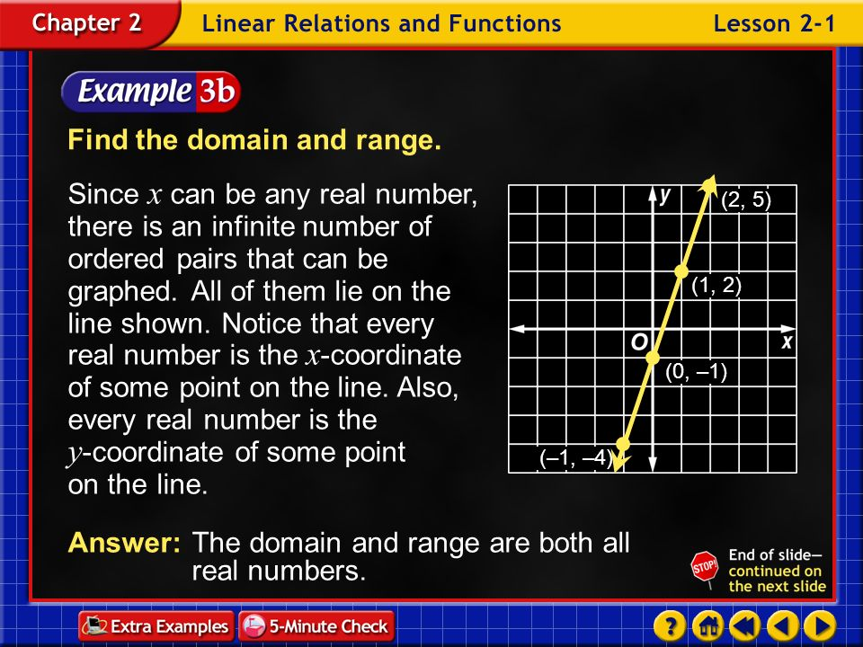 Find the domain and range.