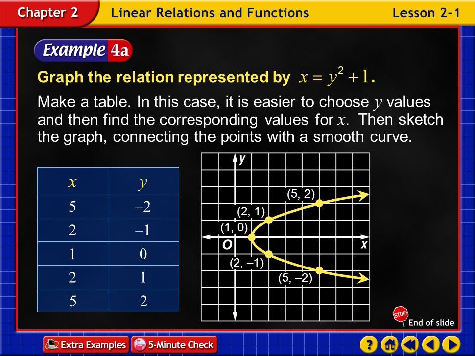 y x Graph the relation represented by