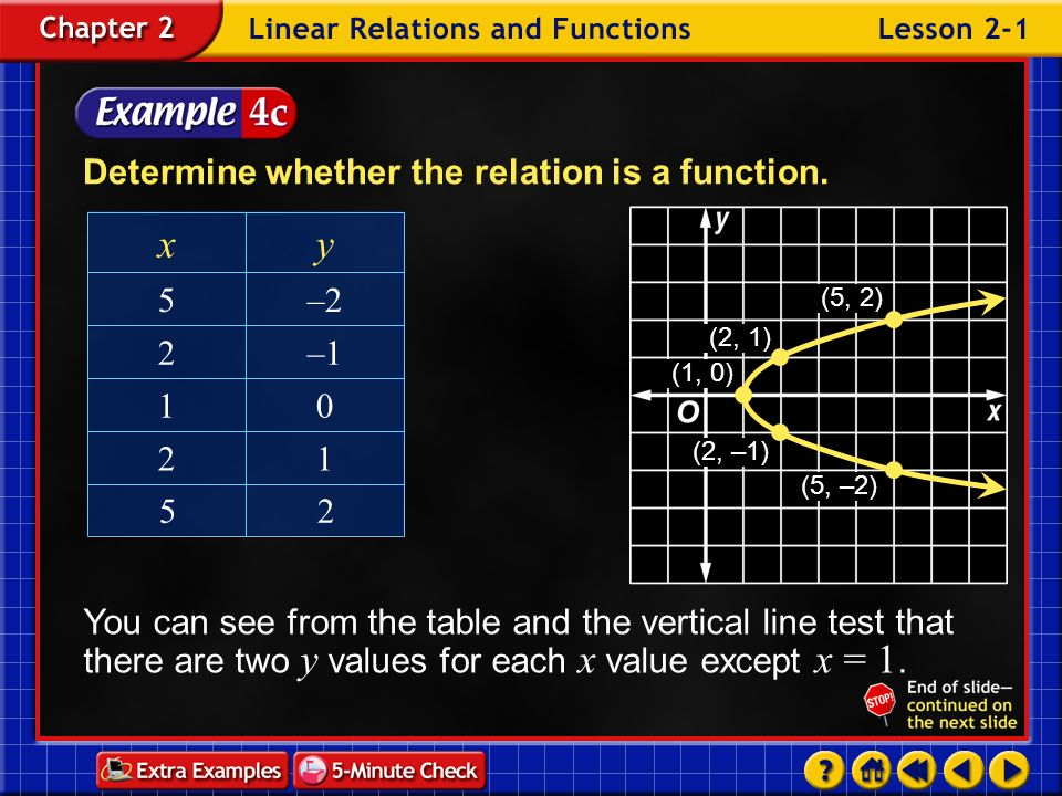 y x Determine whether the relation is a function. 1 2 –1 –2 5