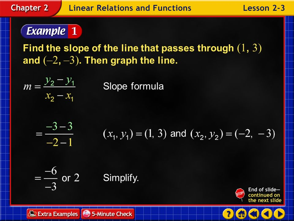 Find the slope of the line that passes through (1, 3) and (–2, –3)