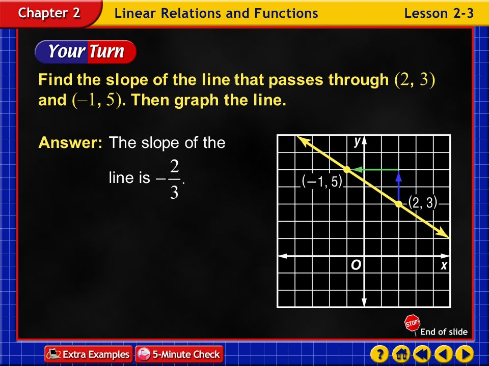 Answer: The slope of the line is