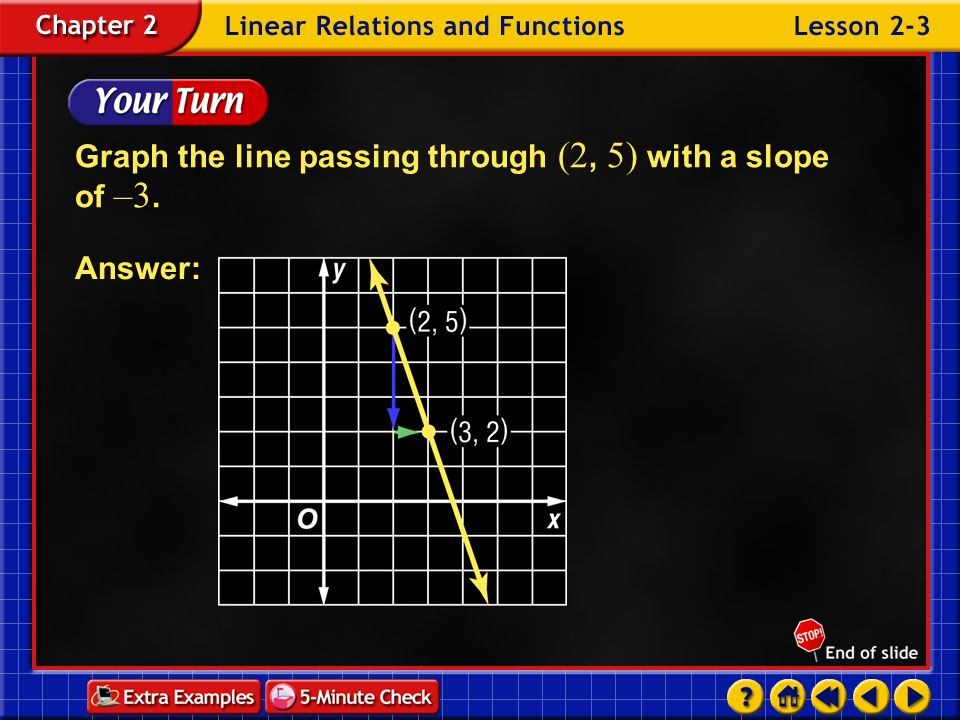Graph the line passing through (2, 5) with a slope of –3.