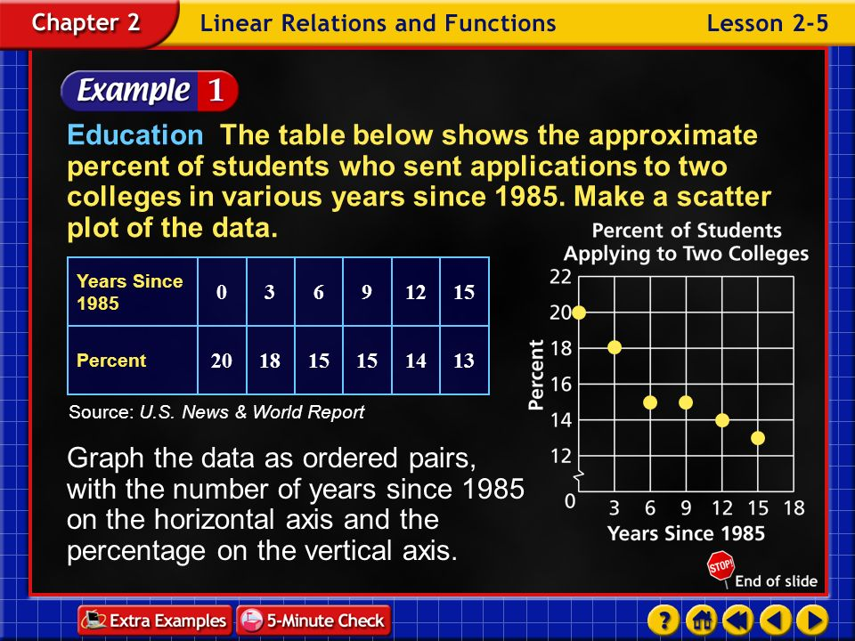 Education The table below shows the approximate percent of students who sent applications to two colleges in various years since 1985. Make a scatter plot of the data.