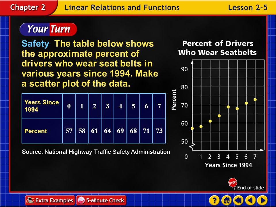 Safety The table below shows the approximate percent of drivers who wear seat belts in various years since 1994. Make a scatter plot of the data.