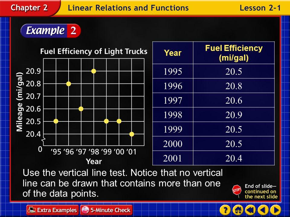 Fuel Efficiency (mi/gal)