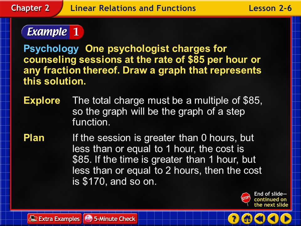 Psychology One psychologist charges for counseling sessions at the rate of $85 per hour or any fraction thereof. Draw a graph that represents this solution.