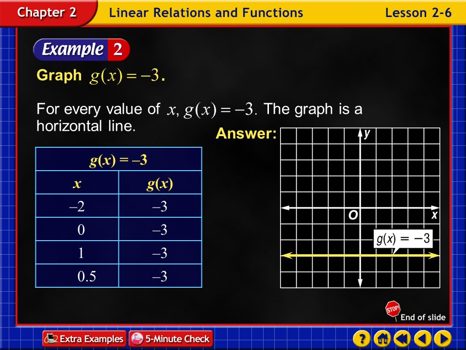 For every value of The graph is a horizontal line.