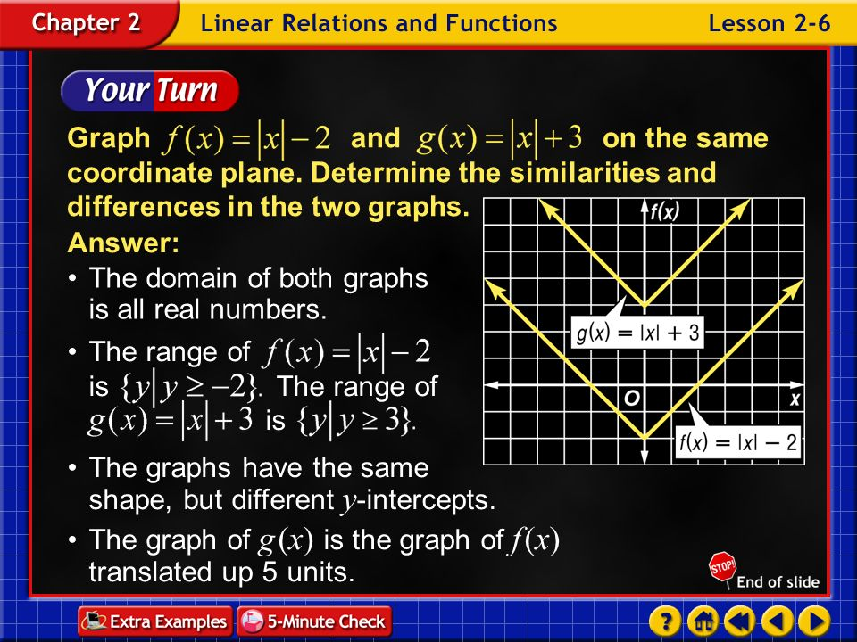 The domain of both graphs is all real numbers.
