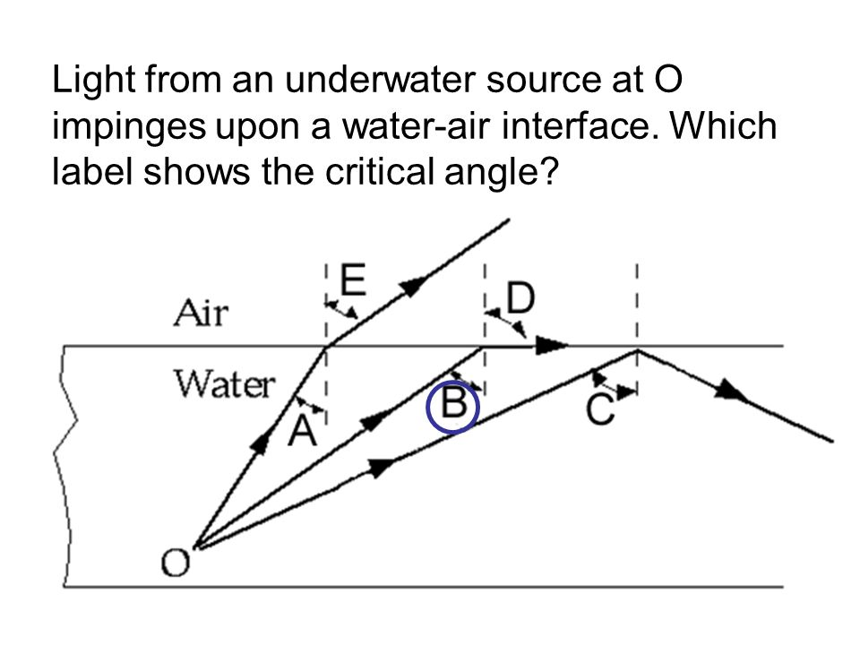 Light from an underwater source at O impinges upon a water-air interface.