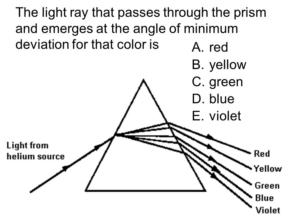 The light ray that passes through the prism and emerges at the angle of minimum deviation for that color is