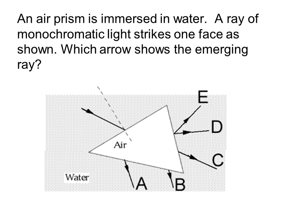 An air prism is immersed in water