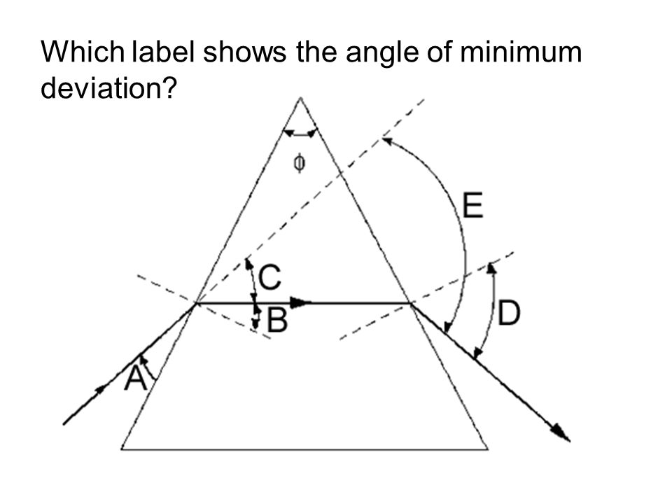 Which label shows the angle of minimum deviation