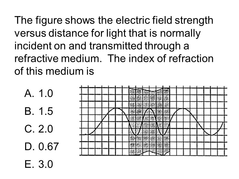 The figure shows the electric field strength versus distance for light that is normally incident on and transmitted through a refractive medium. The index of refraction of this medium is