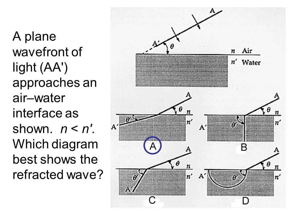 A plane wavefront of light (AA ) approaches an air–water interface as shown.