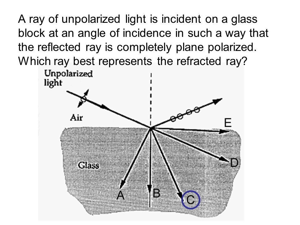 A ray of unpolarized light is incident on a glass block at an angle of incidence in such a way that the reflected ray is completely plane polarized.