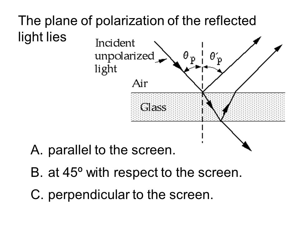 The plane of polarization of the reflected light lies