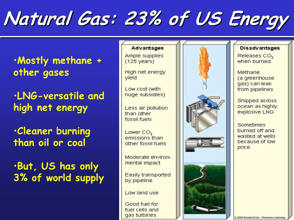 Natural Gas: 23% of US Energy