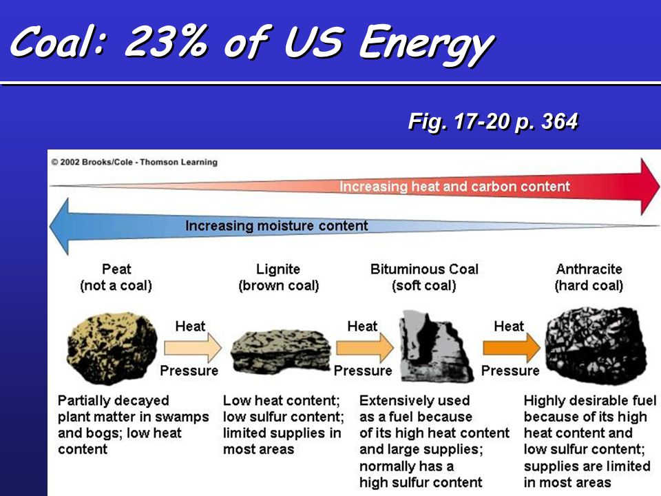 Coal: 23% of US Energy Fig. 17-20 p. 364
