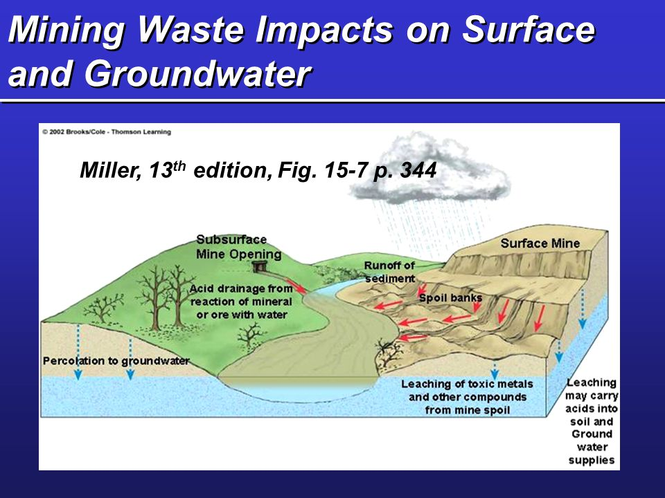 Mining Waste Impacts on Surface and Groundwater