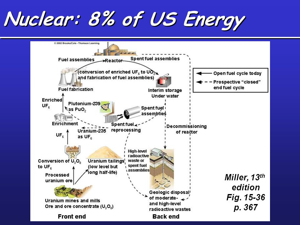 Nuclear: 8% of US Energy Miller, 13th edition Fig. 15-36 p. 367