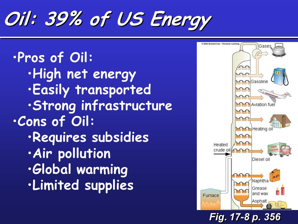 Oil: 39% of US Energy Pros of Oil: High net energy Easily transported