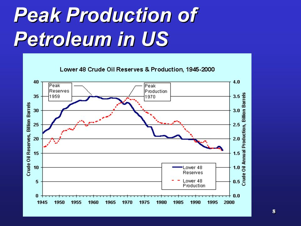 Peak Production of Petroleum in US