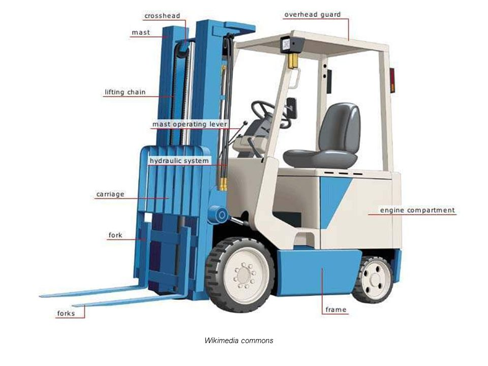This photo show the parts of a standard forklift. Other types will vary. All use hydraulic fluid to operate the forks. Most have a large counterweight in the rear to help balance a load on the front. Most have an overhead guard to protect the operator from falling objects. The main lifting work of the forklift is done with the forks and the mast, powered by the motor. Sometimes, older forklifts will develop a leak of hydraulic fluid. Without sufficient hydraulic fluid the forks will not operate properly, especially with a load. And a puddle of hydraulic fluid on a cement floor is a slipping hazard.
