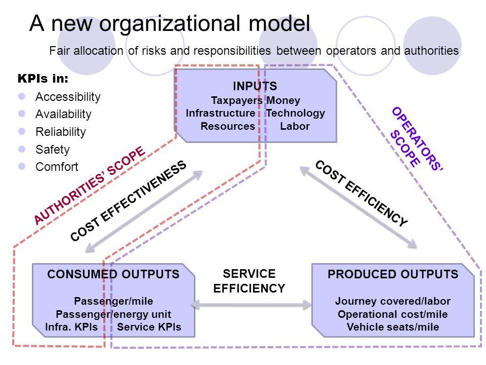 A new organizational model