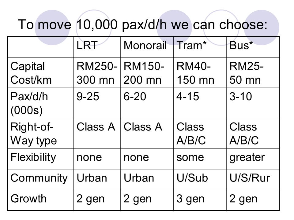 To move 10,000 pax/d/h we can choose: