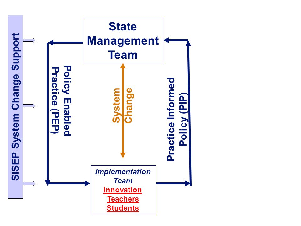 State Management Team SISEP System Change Support