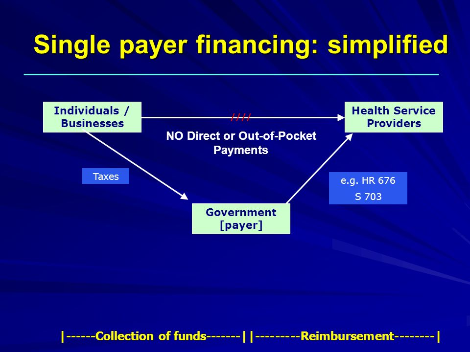 Single payer financing: simplified