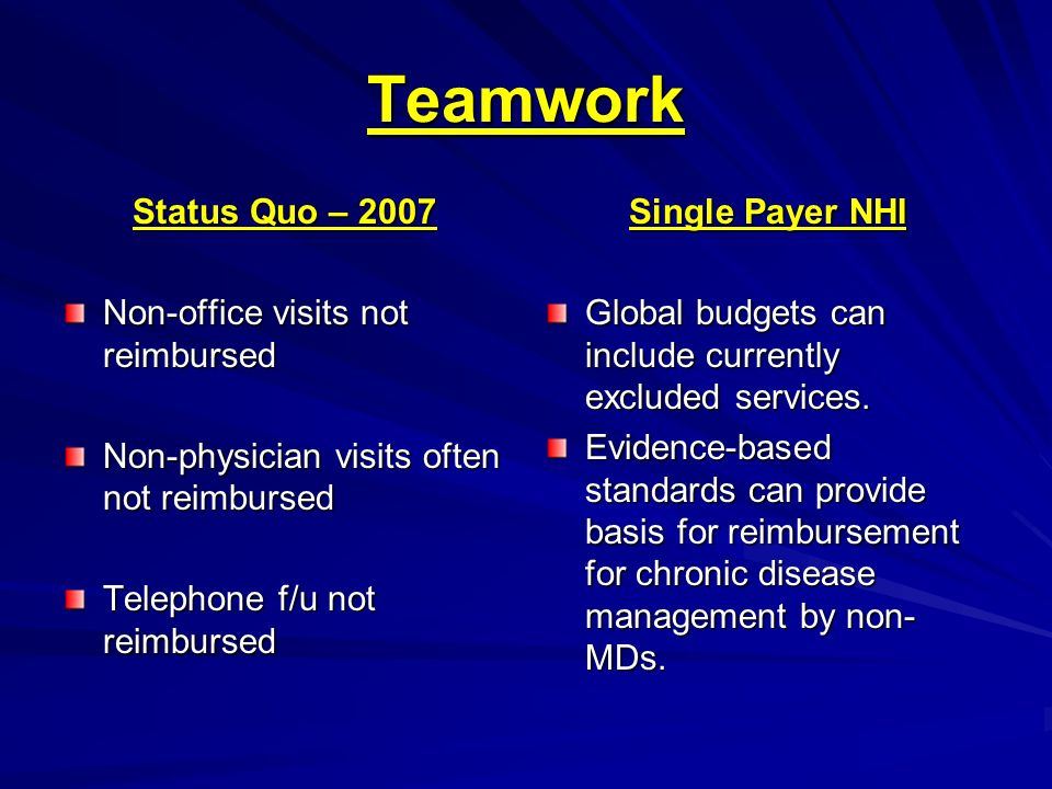 Teamwork Status Quo – 2007 Non-office visits not reimbursed