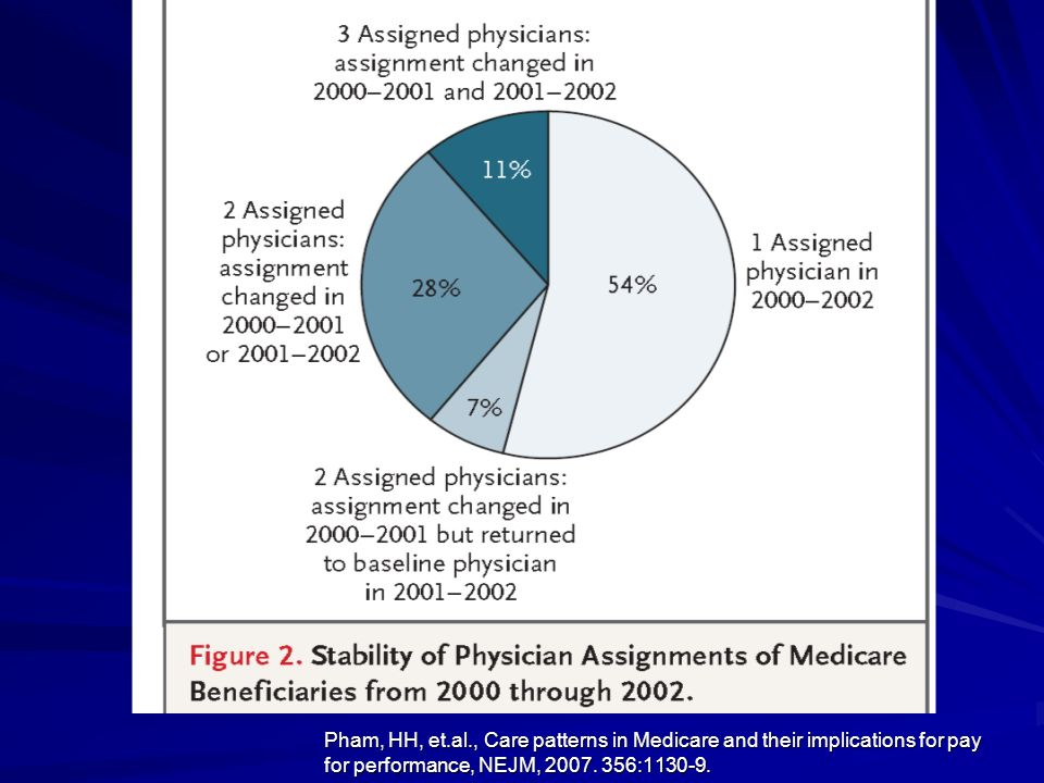 Pham, HH, et.al., Care patterns in Medicare and their implications for pay for performance, NEJM, 2007.