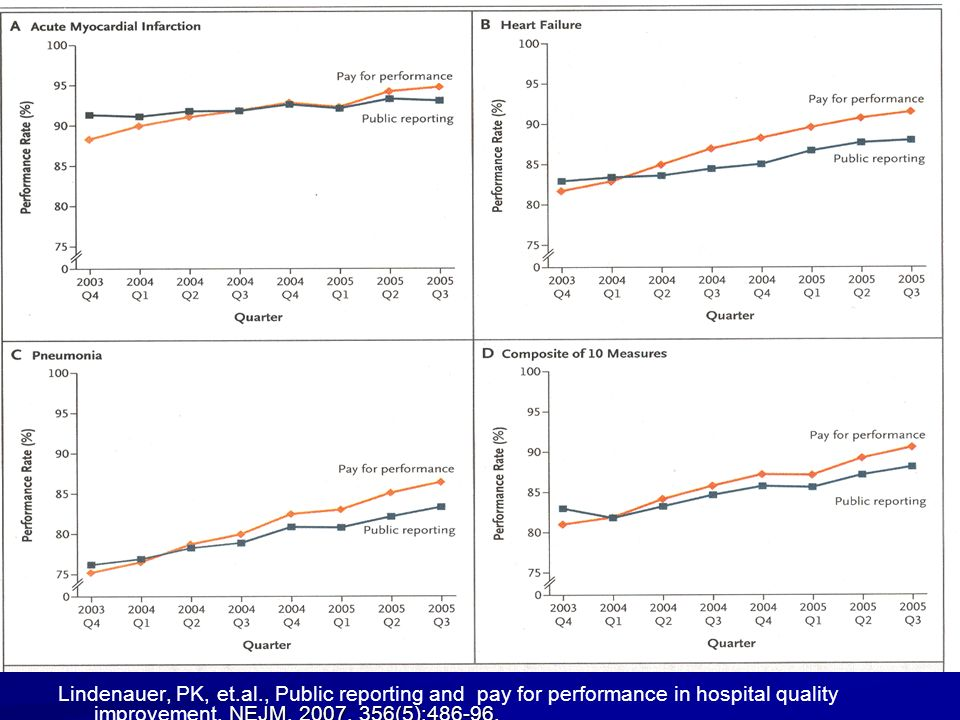 Lindenauer, PK, et.al., Public reporting and pay for performance in hospital quality improvement.