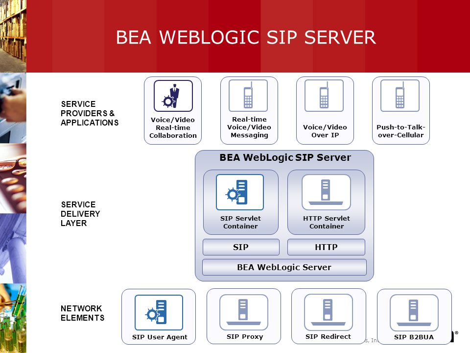 BEA WEBLOGIC SIP SERVER
