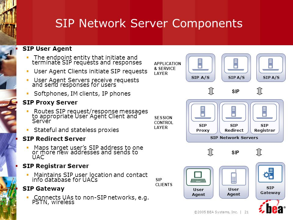 SIP Network Server Components
