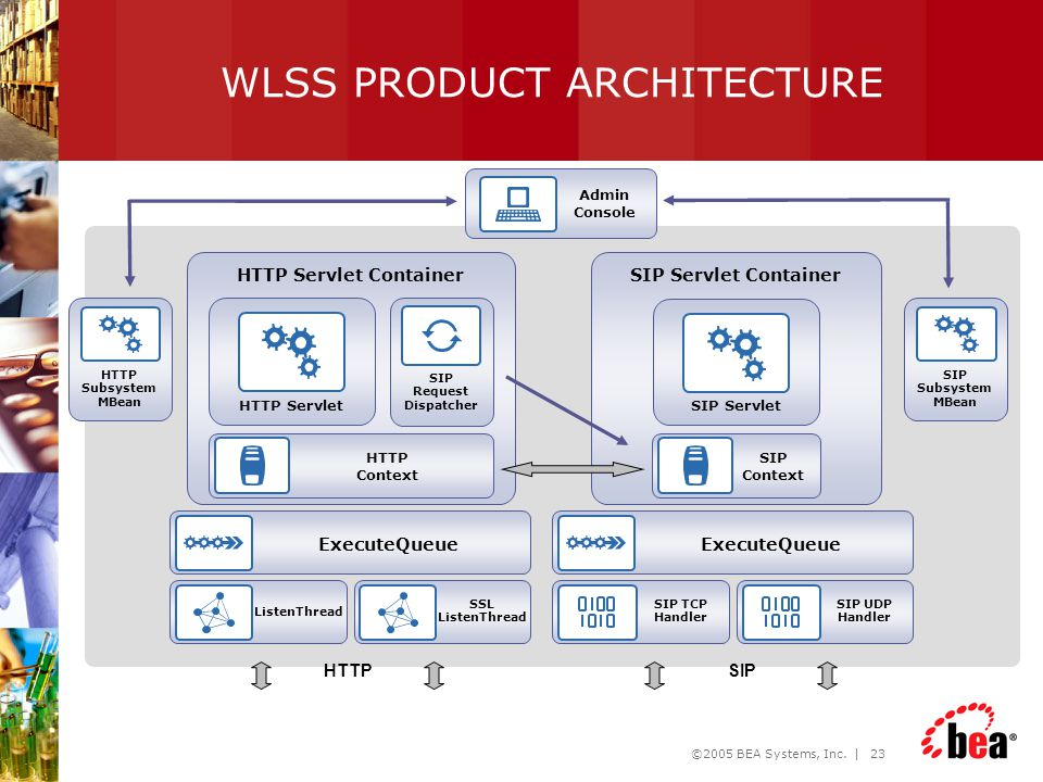 WLSS PRODUCT ARCHITECTURE
