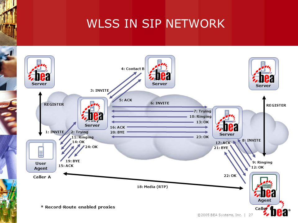 WLSS IN SIP NETWORK Registrar Server Redirect Server Registrar Server
