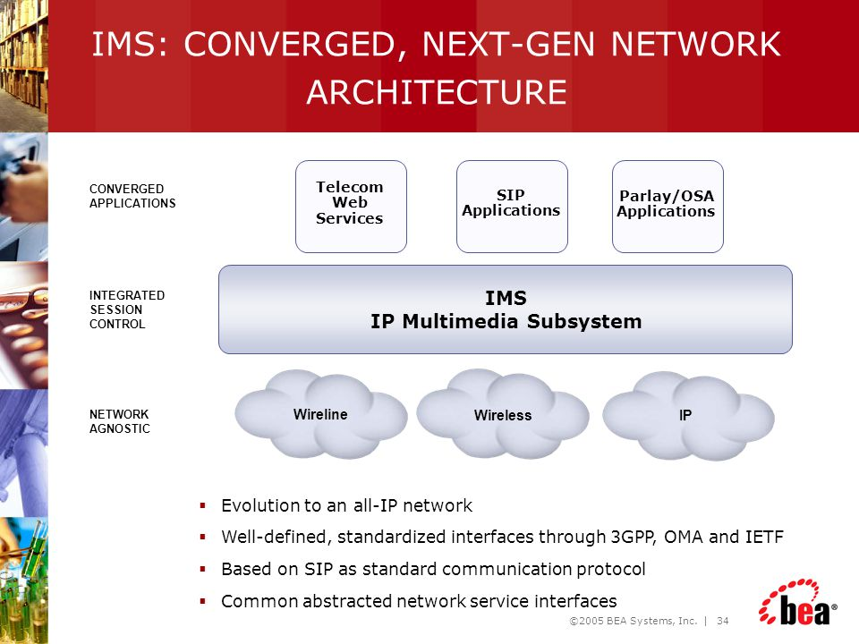 IMS: CONVERGED, NEXT-GEN NETWORK ARCHITECTURE