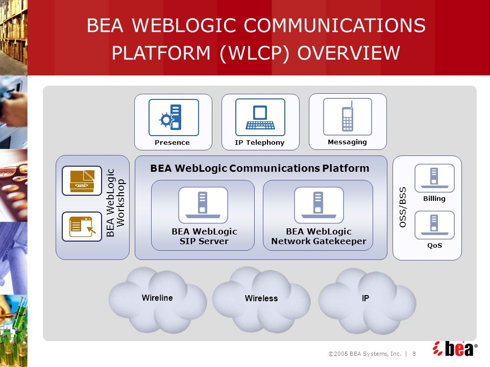 BEA WEBLOGIC COMMUNICATIONS PLATFORM (WLCP) OVERVIEW
