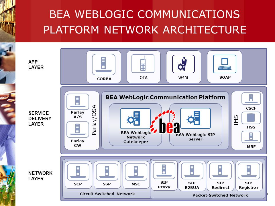 BEA WEBLOGIC COMMUNICATIONS PLATFORM NETWORK ARCHITECTURE