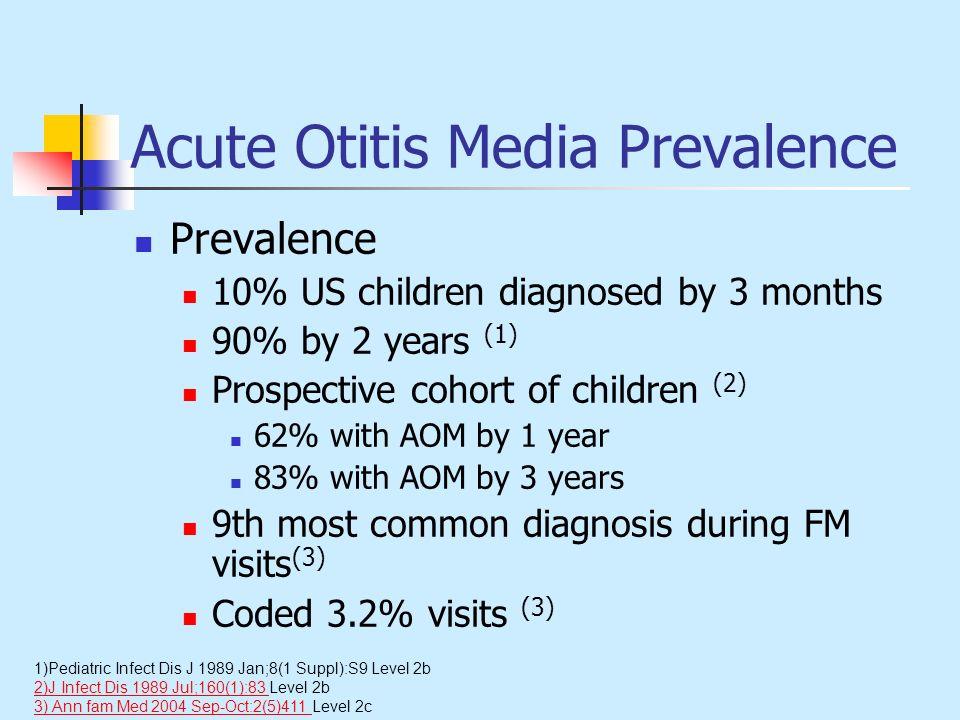 Acute Otitis Media Prevalence